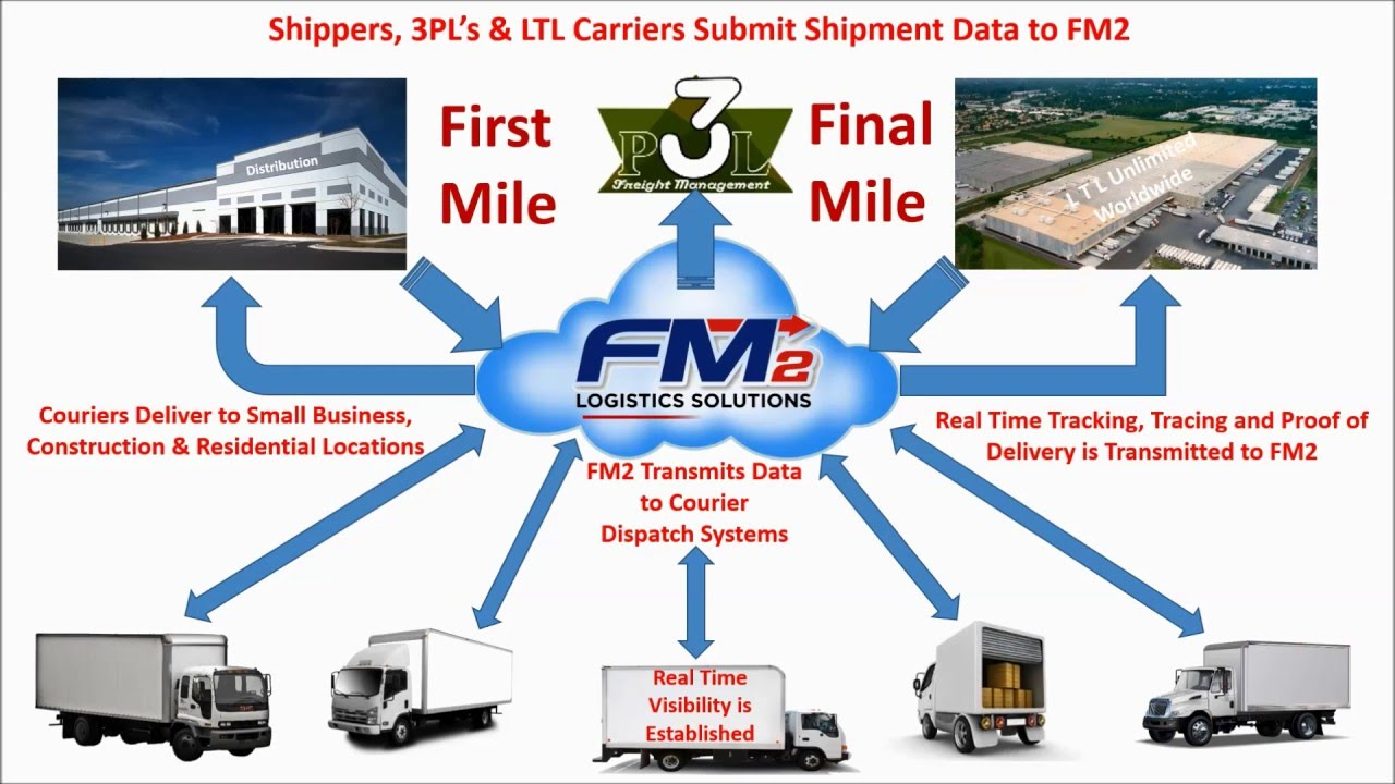 FM2 Logistics Solutions Needs Local Courier Companies for Final Mile  Deliveries