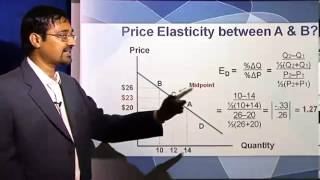 Managing Finance - Price Elasticity of Demand and Pricing | Online Mini MBA (Free)