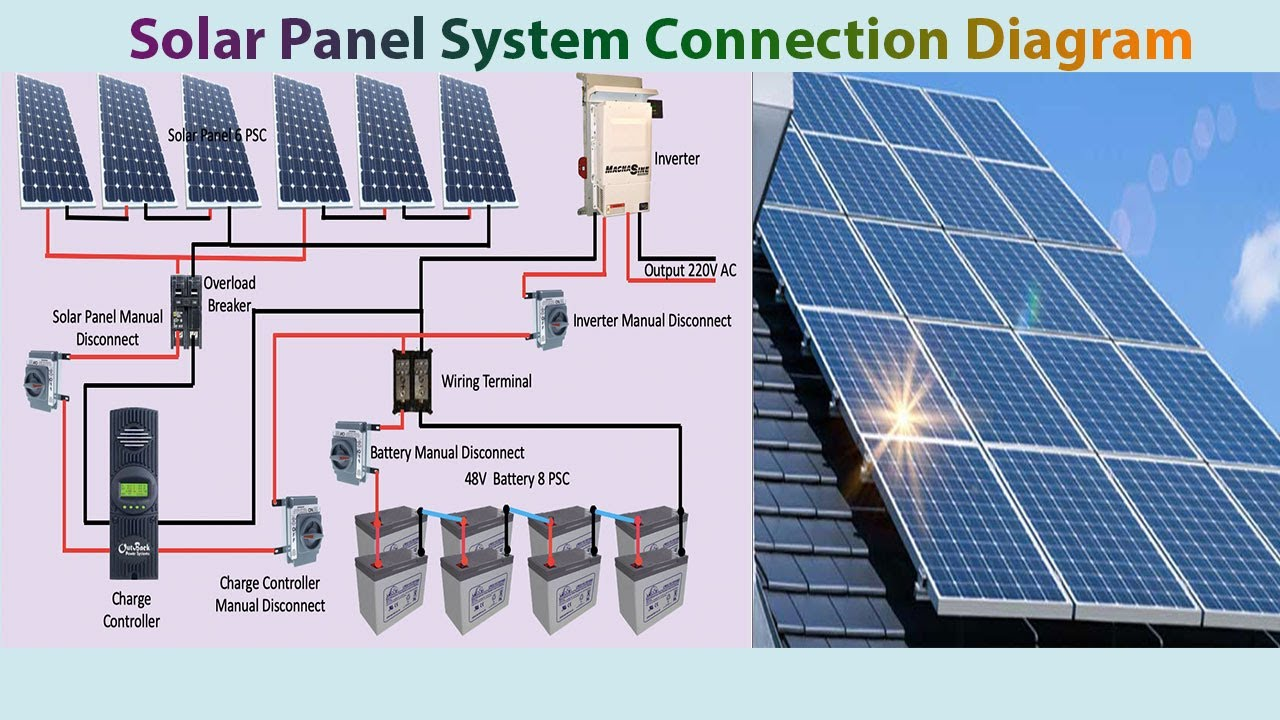 Solar Panel System Connection Diagram Solar Solar Panel Youtube