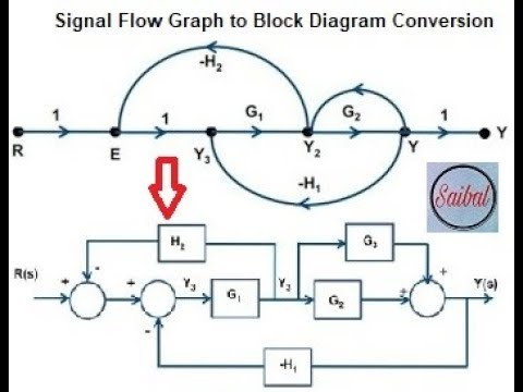 Block Diagram And Signal Flow Graph | Wiring Diagram on