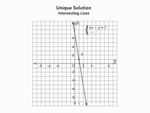 System of Equations: One Solution, Infinitely Many, No