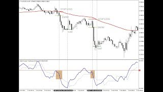 QQE Indicator Based Scalping or Day Trading Strategy