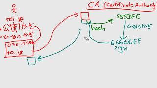 SSL証明書: 認証と利用の仕組みを解説