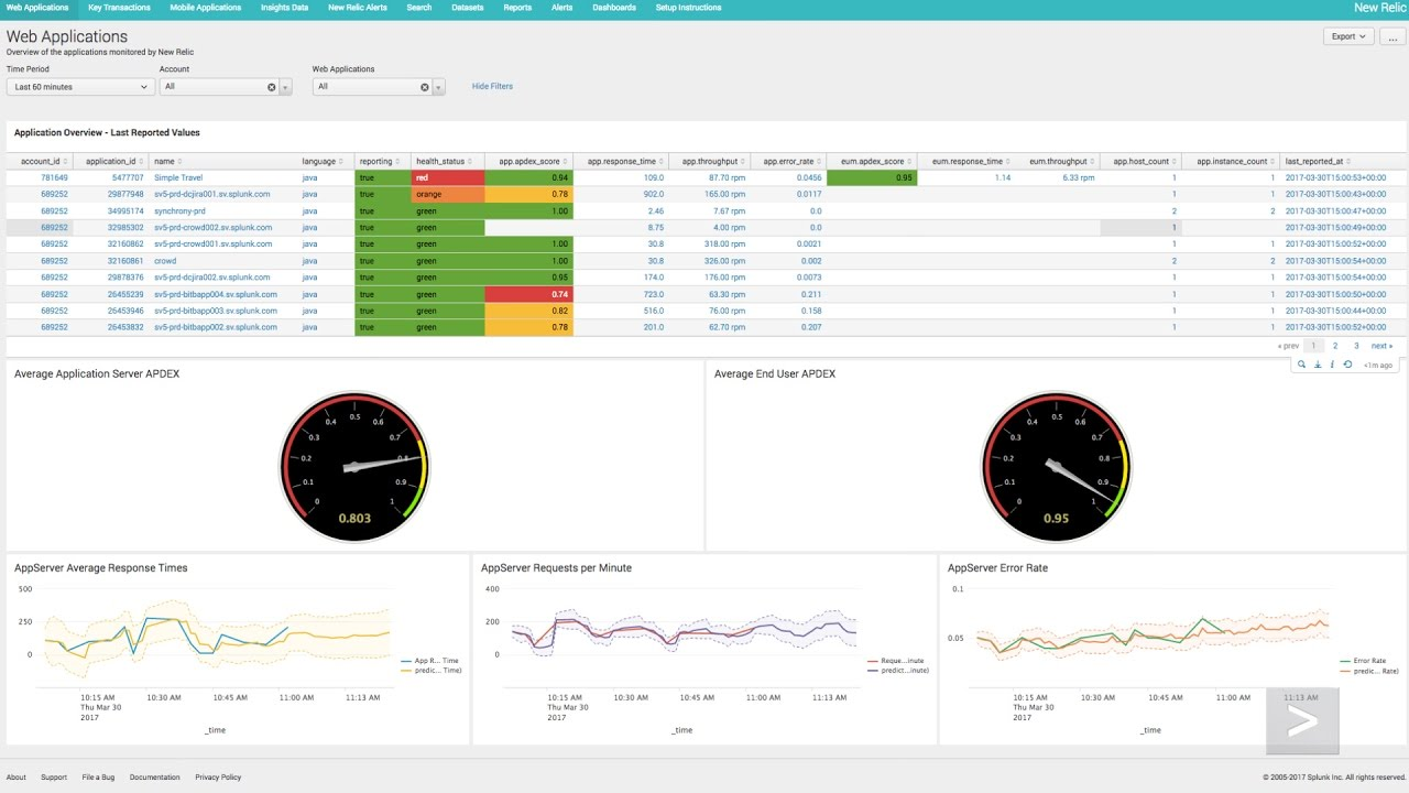 Splunk Everywhere! Application Performance Management