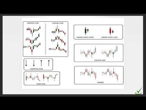 Exploit the Market in 3 Easy Steps