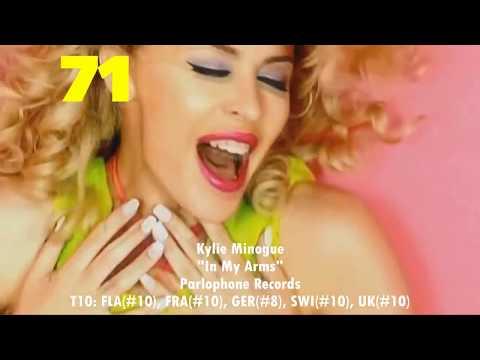 2008 European YearEnd Hot 100 Singles