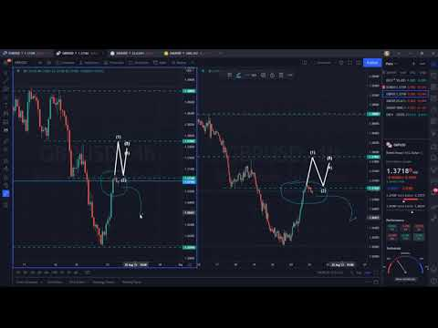 Technical Analysis of 24.08.2021 (MAJORS)   Point Trader Group