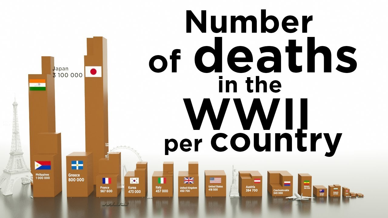 hight resolution of number of deaths in the ww2 per country