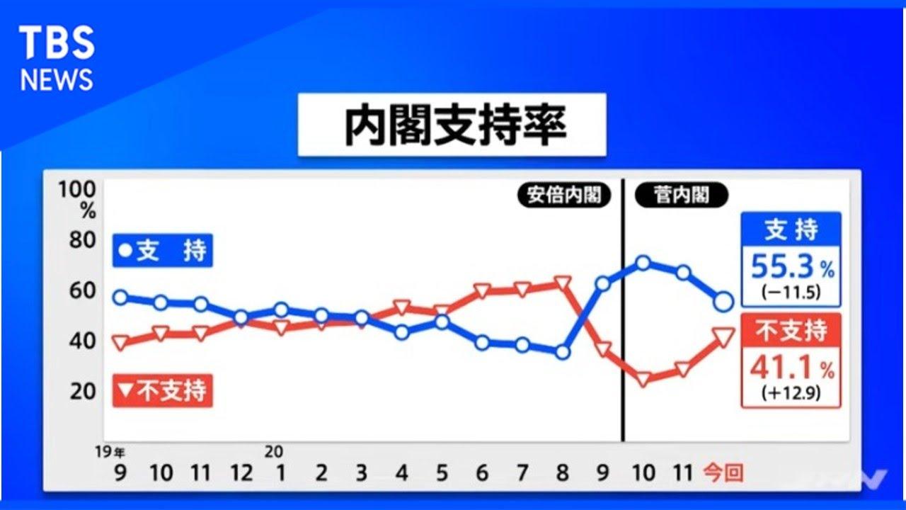 政党 支持 率 最新