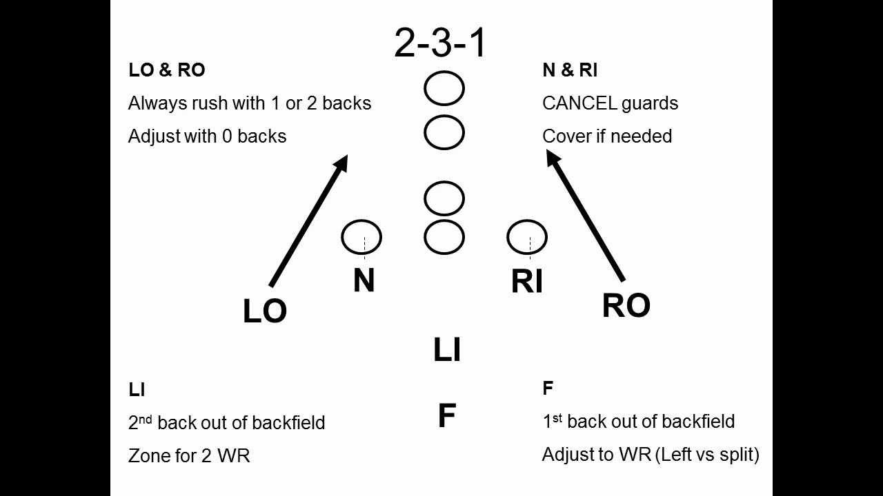 medium resolution of 6 man defense 1 4 1