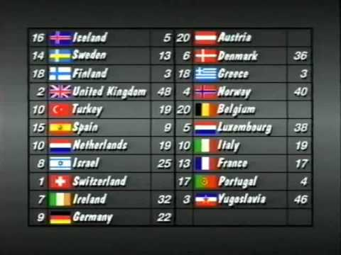 Eurovision 1988 Voting - Part 2/5