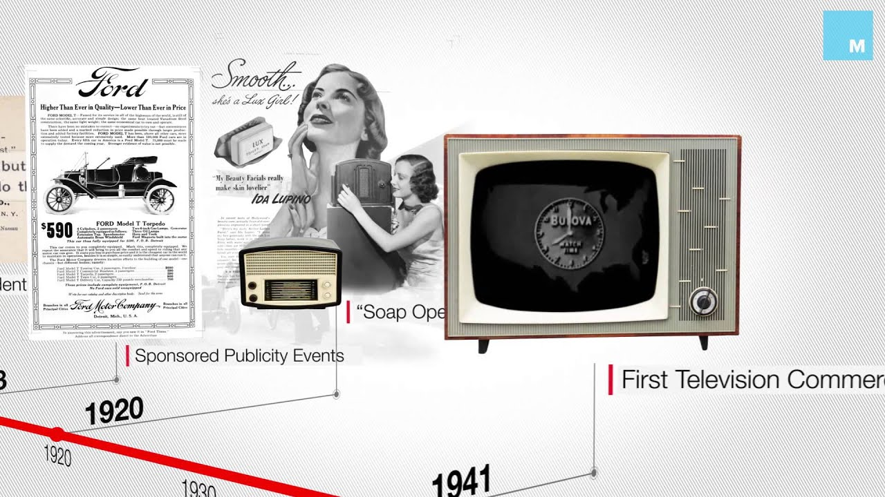 History of Billboard Advertising
