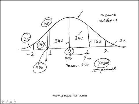 Q15 Practice Set 1 Official GRE Quantitative Reasoning