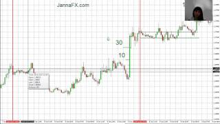 Forex Trading,  30-100 pips Profit in a Week 06.10 - 10.10.14