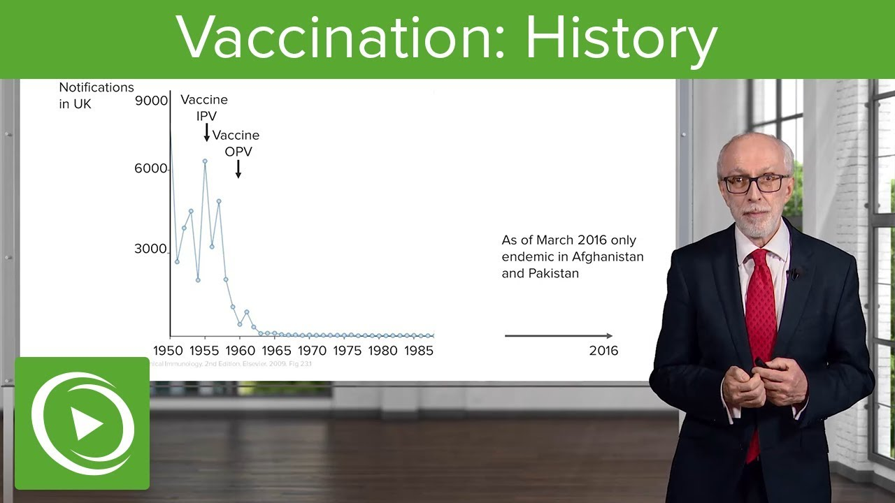Vaccination: History – Immunology | Lecturio