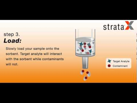 Simplified Solid Phase Extraction (SPE) with Strata-X