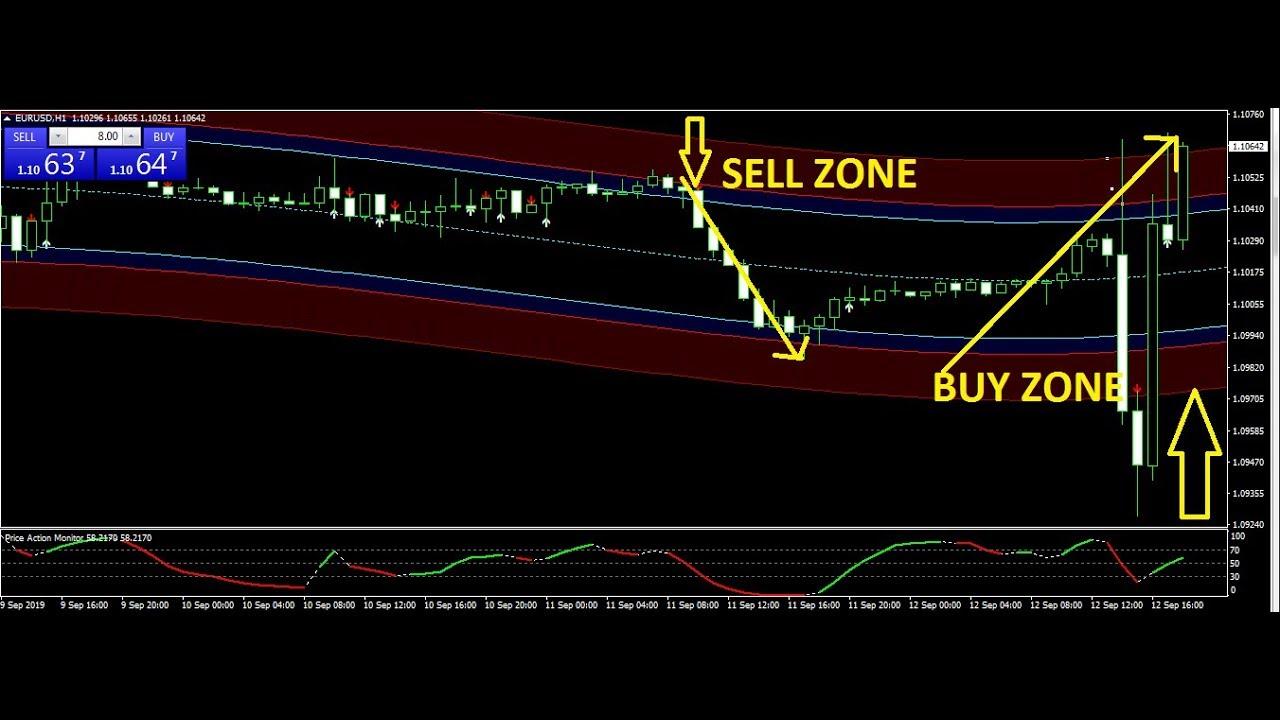 eurusd-tfs-trading-system | blogger.com