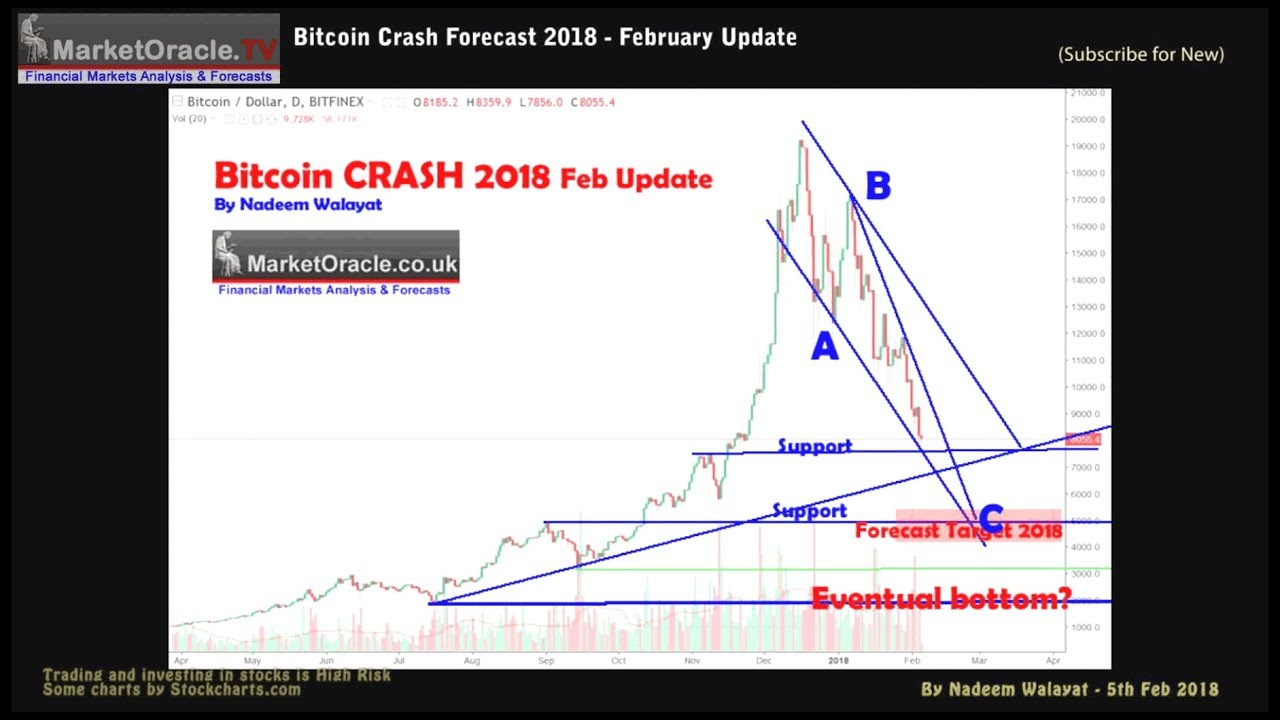 Cryptocurrency Prices In Usd How To Read Crypto Currency Market Chart You