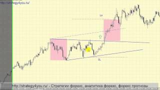 Стратегия торговли Треугольников