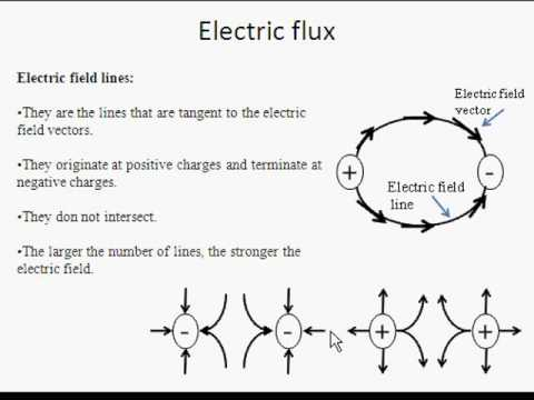 Electricity-Gauss's Law for Electricity-Part 1 of 2