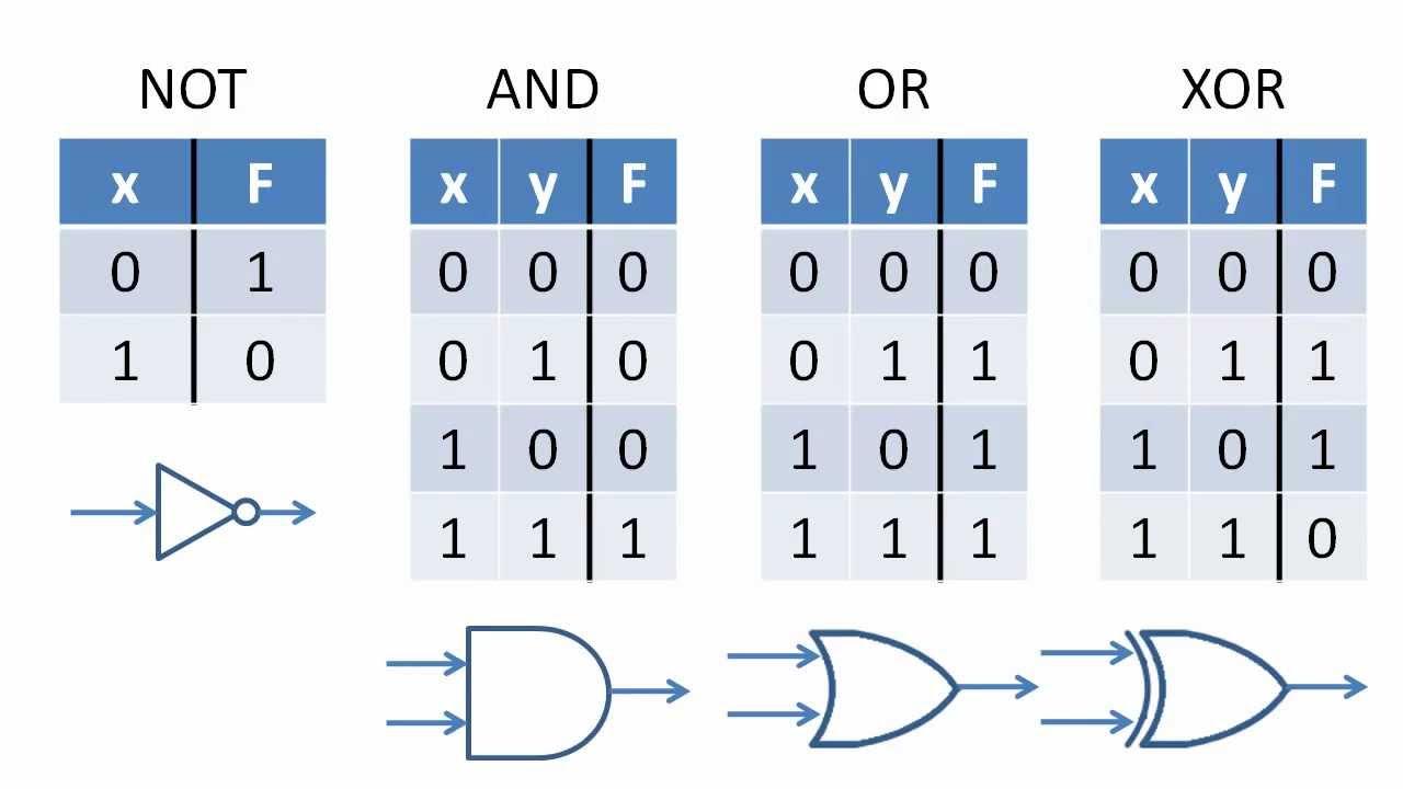 A way to remember logic gates for visual learners somethingimade i think this representation of logic gates buycottarizona