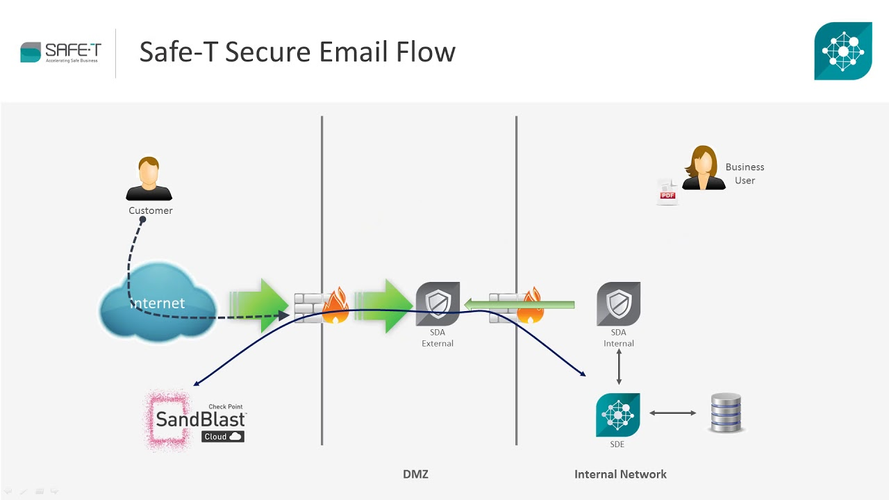 Securing Data Exchange with Check Point SandBlast and Safe-T HDS