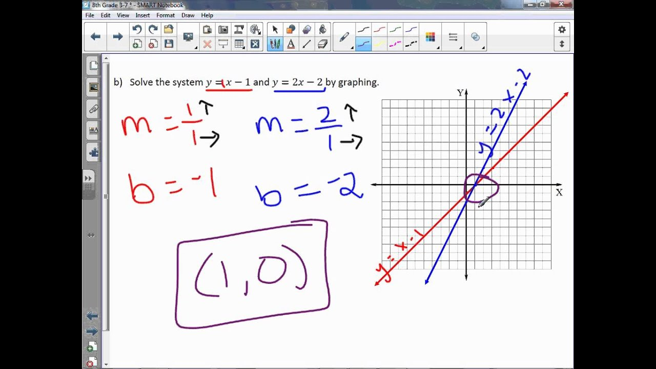 Solve The System Of Equations By Graphing