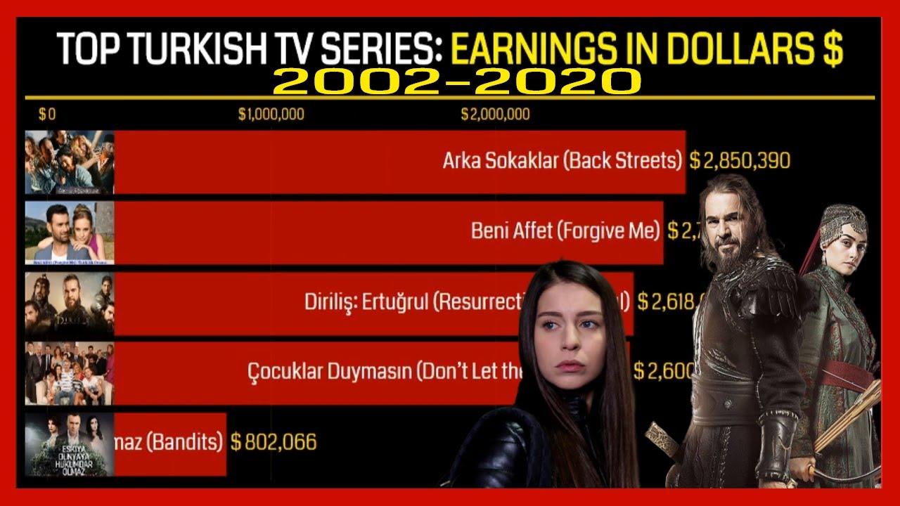 TOP TURKISH TV SERIES: EARNINGS IN DOLLARS $ (2002-2020) // MOST POPULAR TURKISH TV SERIES