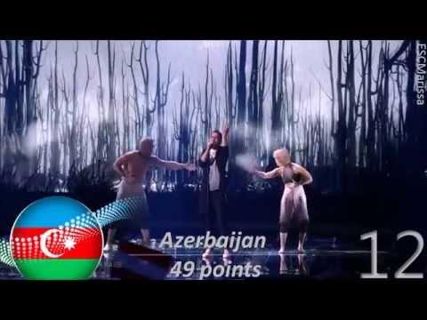 Eurovision 2015 (ESC) - Final Ranking [ FULL END RESULTS]