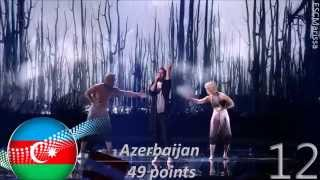 Eurovision 2015 (ESC) - Final Ranking [ FULL END RESULTS]