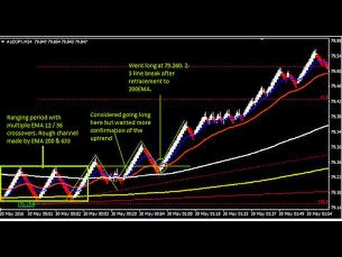Forex trading course syllabus