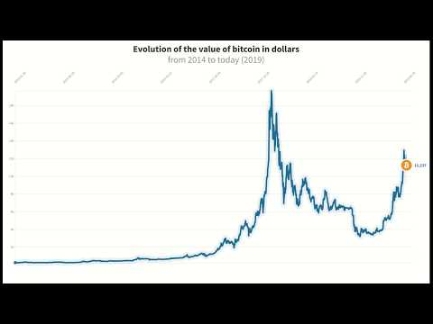 Evolution Of The Value Of Bitcoin In Dollars From 2014 To Today (2019)