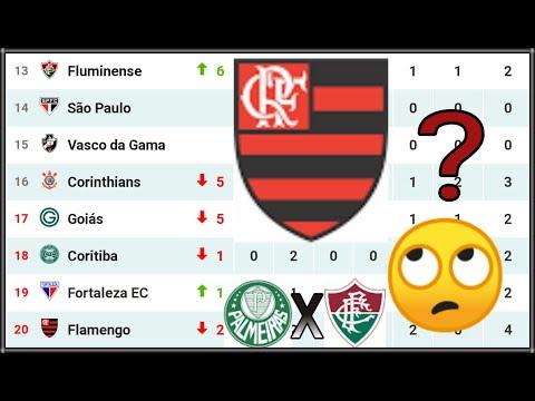 Tabela Do Brasileirao 2020 Serie A Atualizada Hoje