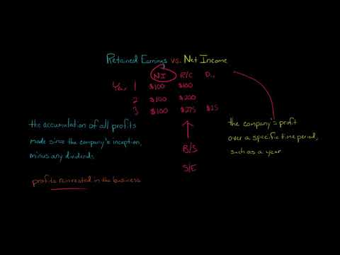 Retained Earnings vs. Net Income