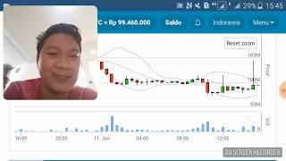 Review Trading Cryptocurrency Bitcoin dan Digital Aset Lainnya, Pergerakan Harga dan Prediksinya