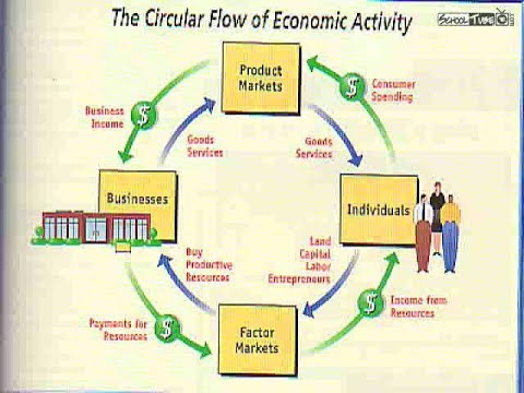 E (2)GDP, NDP, GNP, NNP,National income,Factor cost , Market cost Capitalism, socialist,mixed