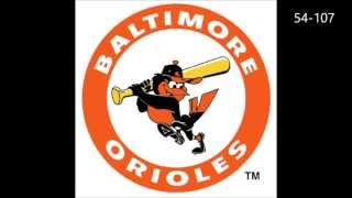 Top 10 Worst MLB Teams Of All Time