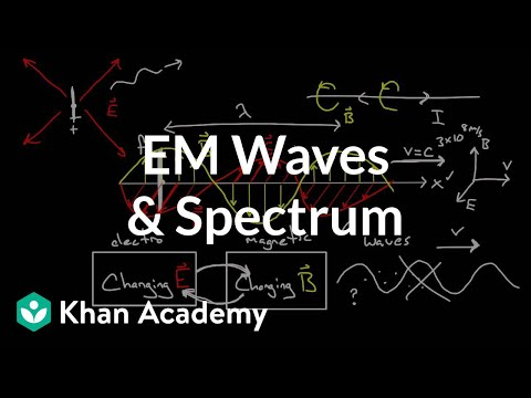 Electromagnetic waves and the electromagnetic spectrum | Physics | Khan Academy