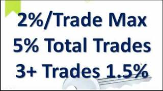 Forex Equity and Risk Management Pt 1 MUST WATCH for Forex Traders