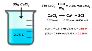 Calculating Ion Concentrations in Solution