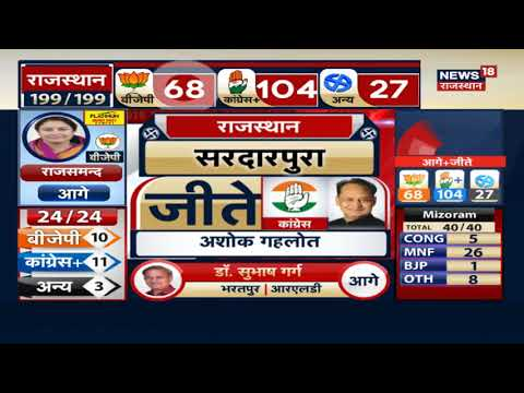 सरदारपुरा में Ashok Gehlot की शानदार जित | Assembly Election Counting Result LIVE Update