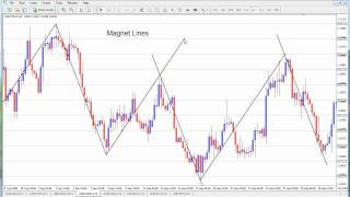 Forex Tips & Tools - The Secret Behind Magnet Lines