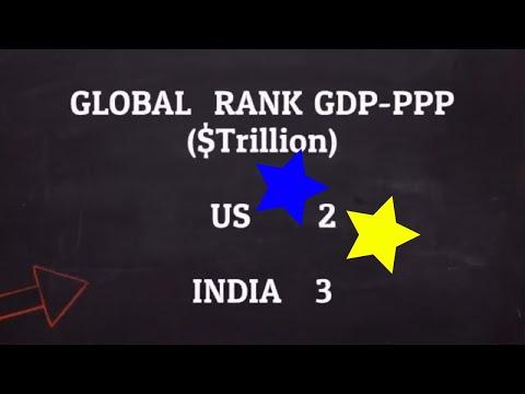 INDIA US Economy & Military Comparison 2017-2018-INDIAN vs US Economy 2017 Analysis,Growth,Profile