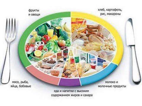 Раздельное питание - салаты рецепты