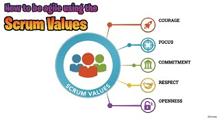 How To Be Agile Using The Scrum Values