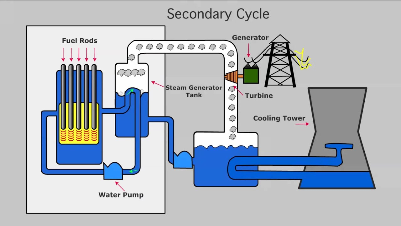 Nuclear Power Plant Diagram Animation Wiring Diagram Data