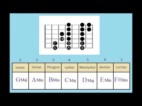 The Modes Explained 2  How to make your own chord progressions  Guitar modes lesson