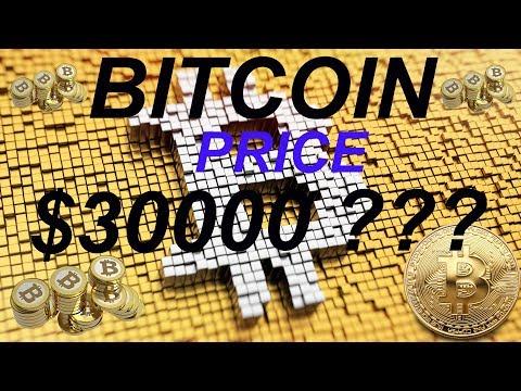 BITCOIN Price Movement 2009 - 2018