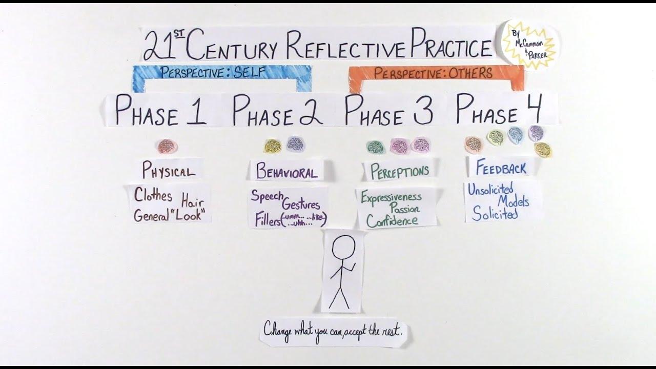 Reflective practice shc 31 2 2