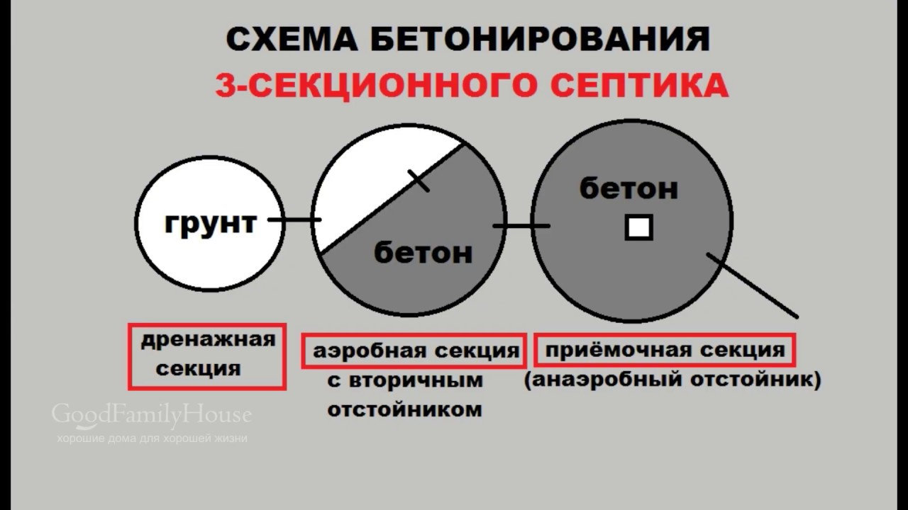 Бетонирование 3-секционного септика из жб колец (+схема)